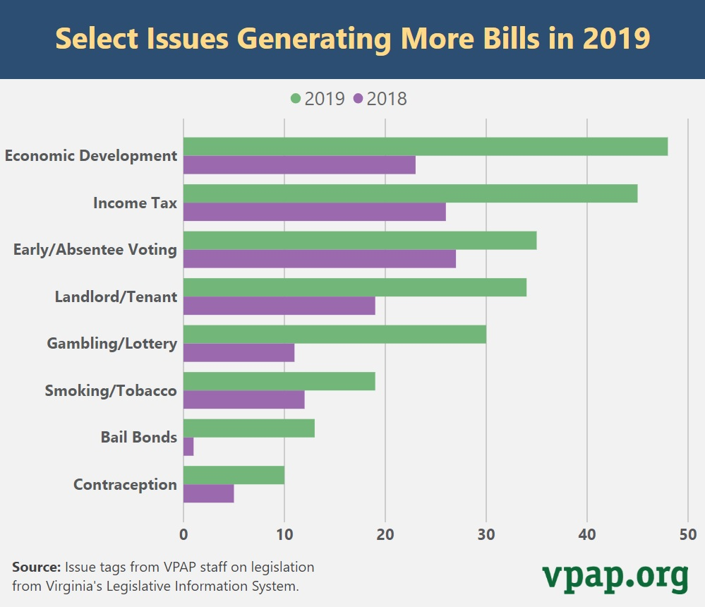 Select Issues Generating More Bills in 2019
