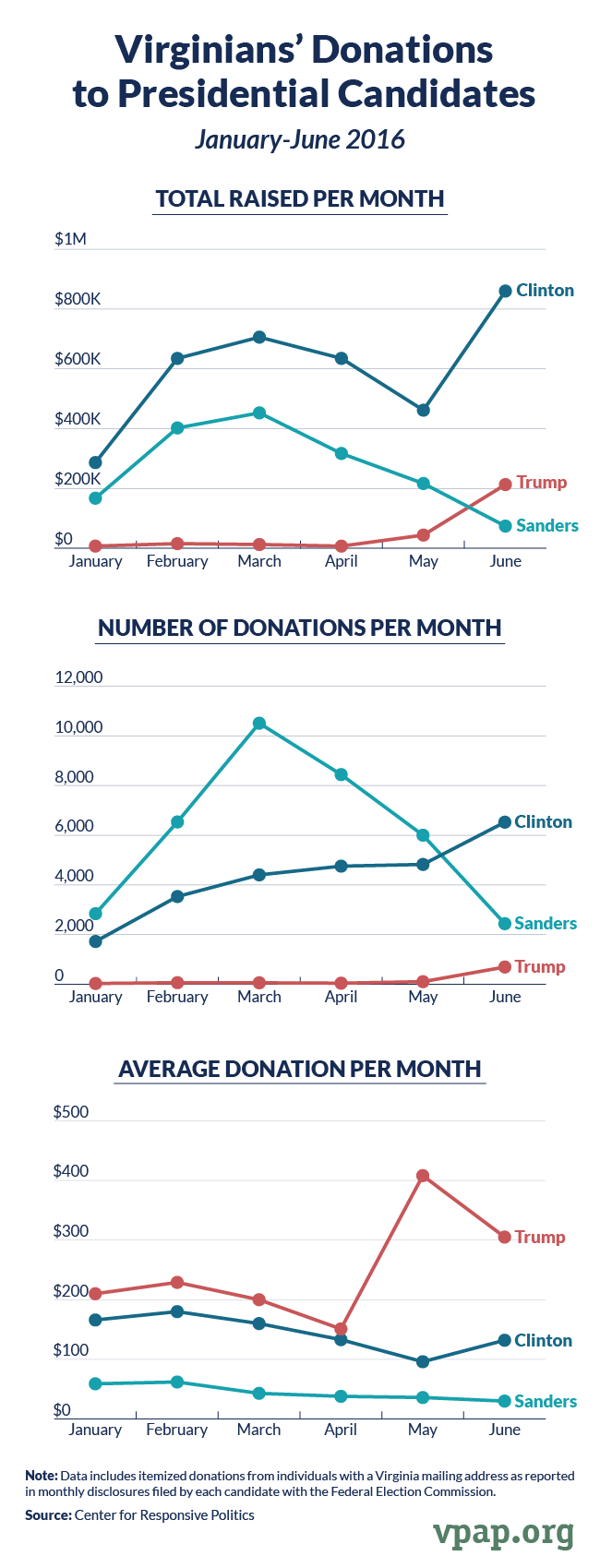 Virginians' Donations to Presidential Candidates, January-June