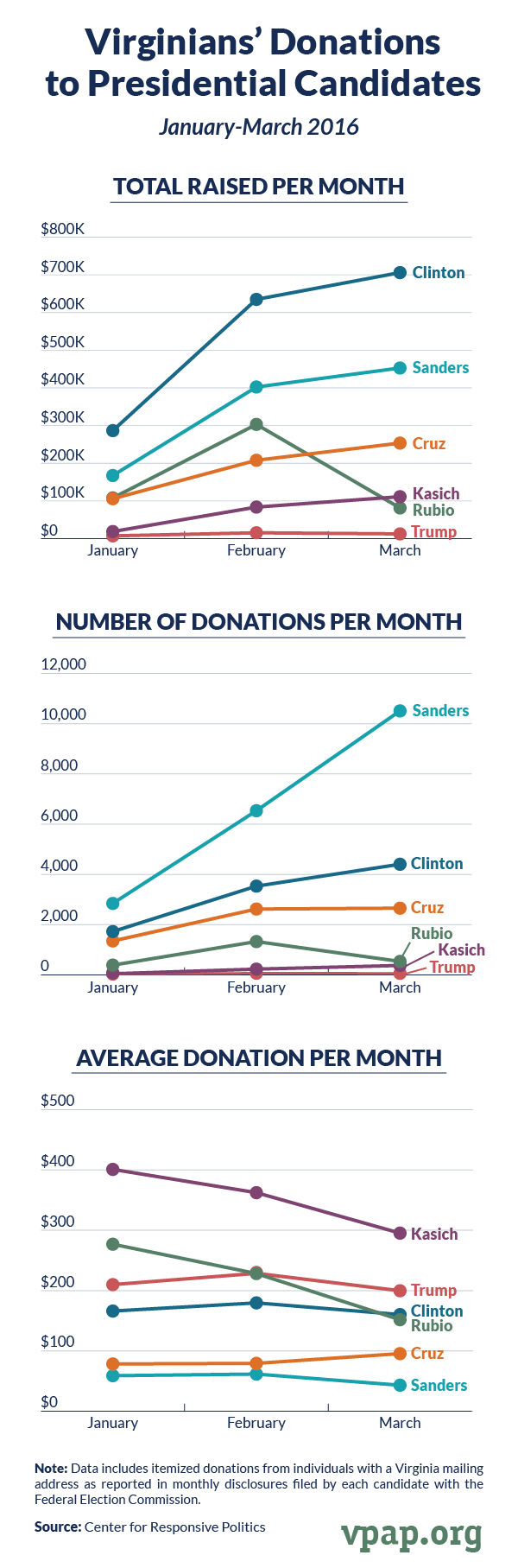 Virginians' Donations to Presidential Candidates, January-March