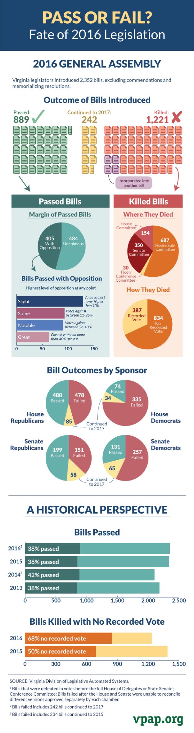 Pass or Fail? Fate of 2016 Legislation