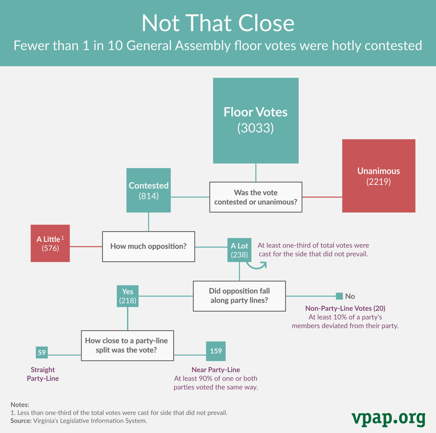 Not That Close: Close Floor Votes in 2017