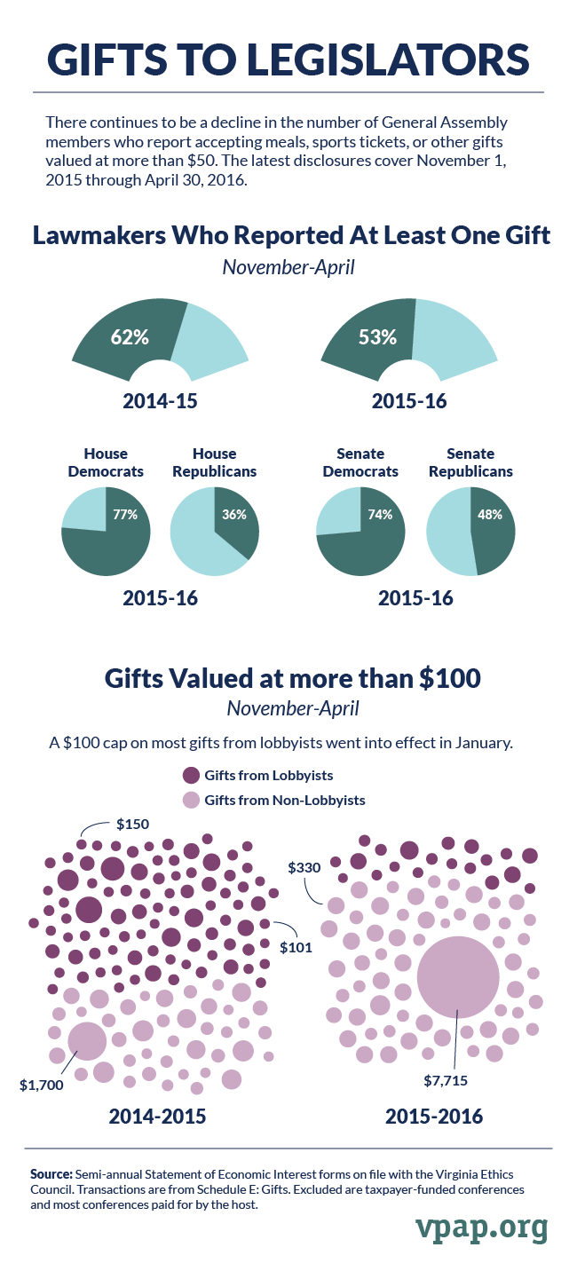 Gifts to Legislators 2016