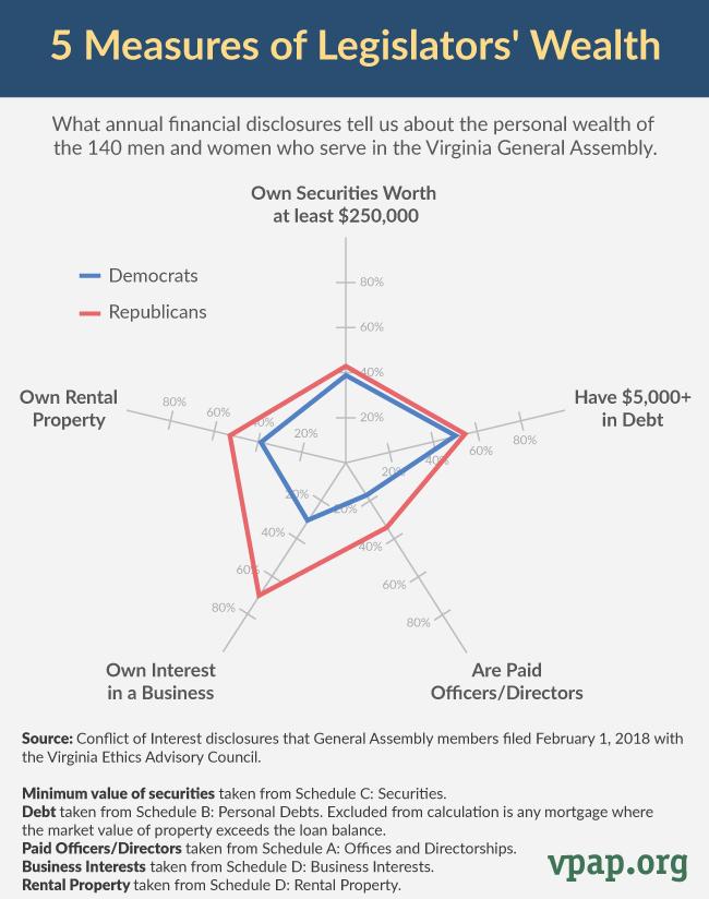 5 Measures of Legislators' Wealth