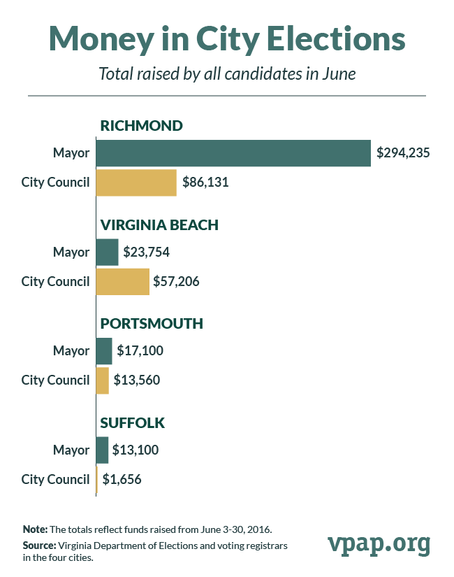Money in City Elections