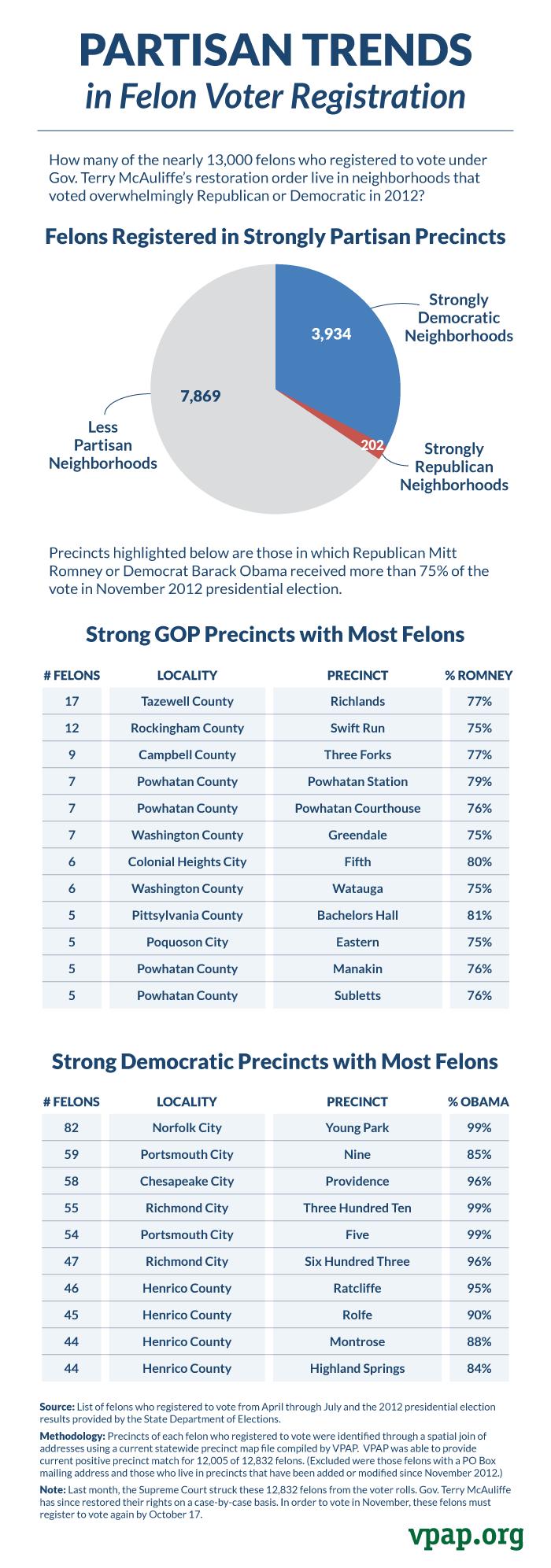 Partisan Trends in Felon Voter Registration