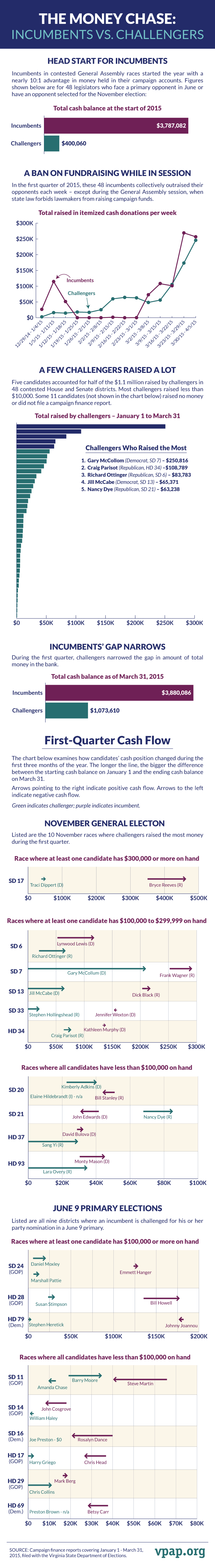 The Money Chase: Incumbents vs. Challengers