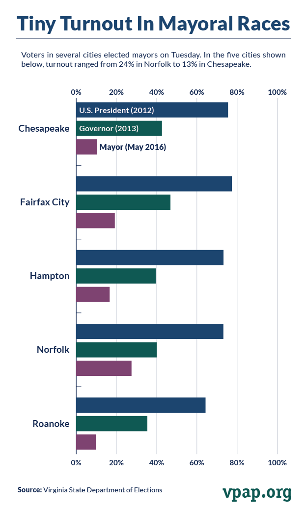 Tiny Turnout in Mayoral Races