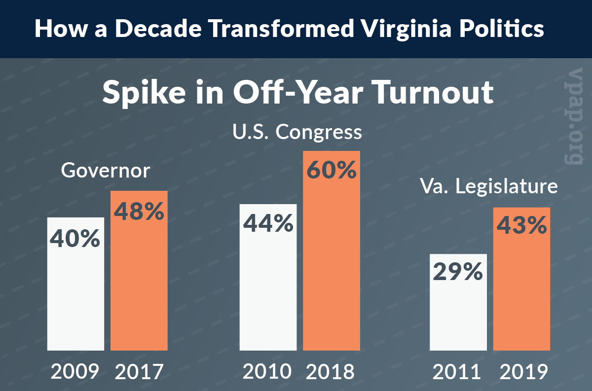 Spike in Off-Year Turnout
