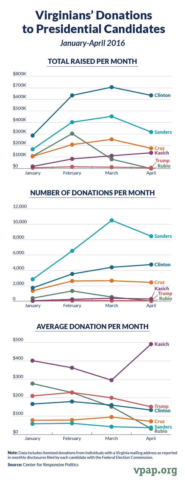 Virginians' Donations to Presidential Candidates, January-April