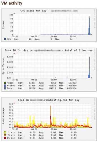 Launchtimevps Charts