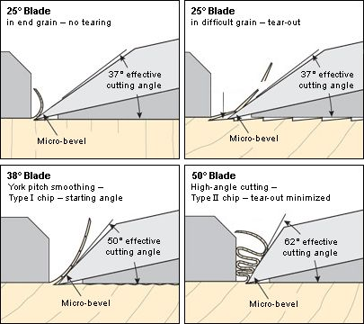 woodriver planes. very informative, for those that haven\u0027t seen the videos or blade angles. woodriver planes