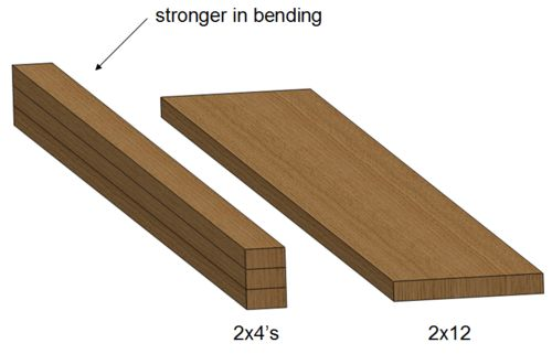 Weathershield 2 In X 12 Ft Pressure Treated Lumber 155959 The