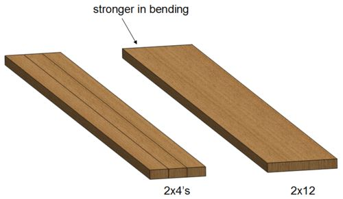 what is stronger for ramps resist bending 3 2x4 39 s 2