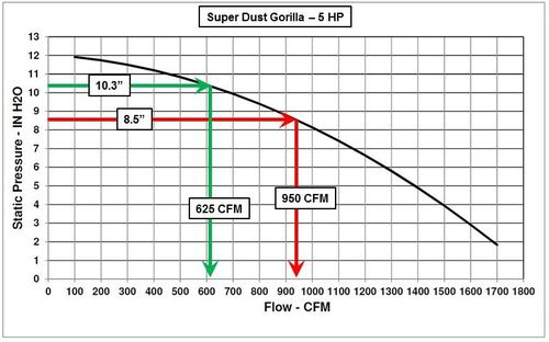 Pressure Vs Cfm Fan : How to cheaply and easily measure dust collector