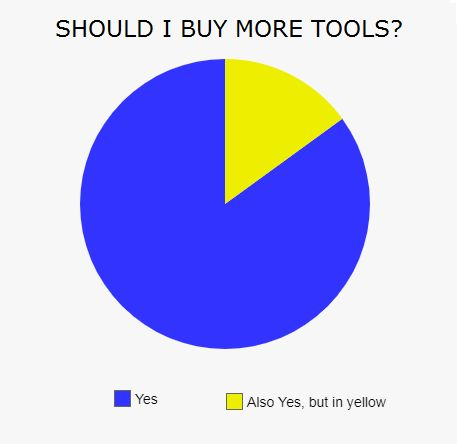 Image result for should i buy more tools  pictures