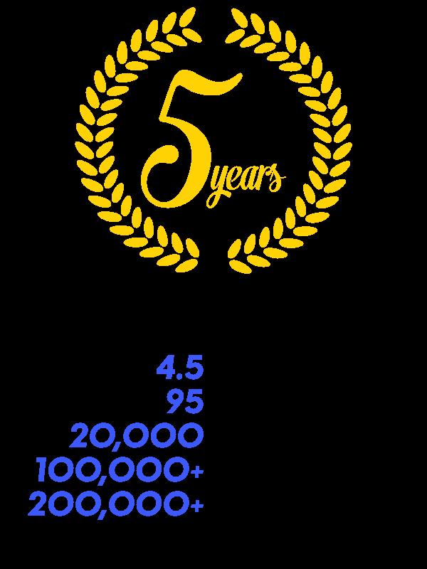 wplms 5 years