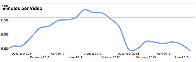 Average video length has dropped. Img courtesy of the Wire.com