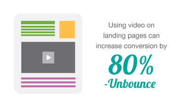 video increases your landing page conversion rate!