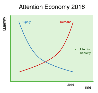 attention economy 2016