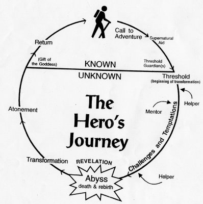 Diagram depicting The Hero's Journey concept