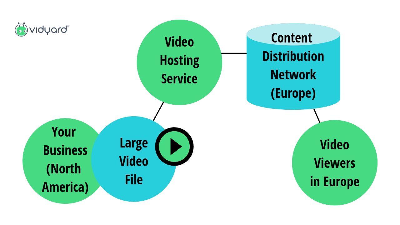 diagram explaining how video hosting works