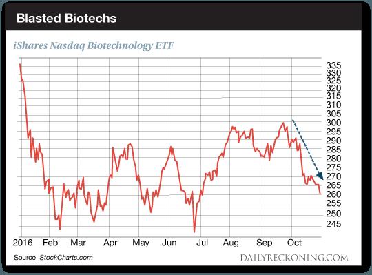 Blasted Biotechs: iShares Nasdaq Biotechnology ETF chart