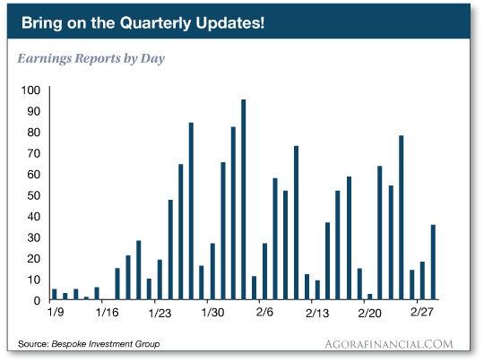 Earnings reports by day