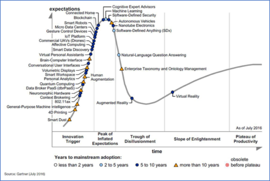 Gartner's Hype Cycle for Emerging Technologies