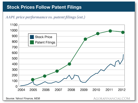 AAPL price performance vs. patent filings (est.)