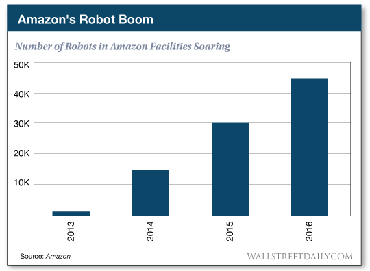Number of Robots in Amazon Facilities Soaring