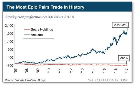 Stock price performance: AMZN vs. SHLD