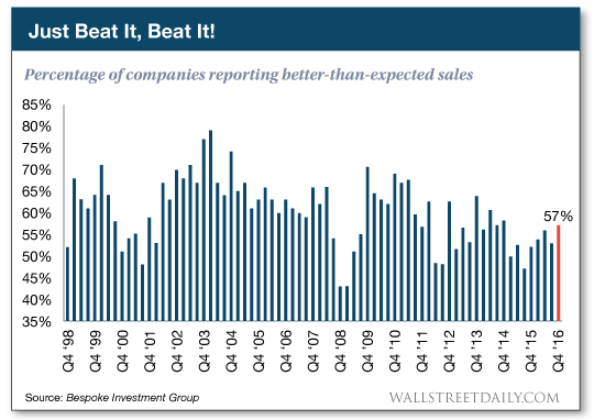 Percentage of companies reporting better-than-expected sales