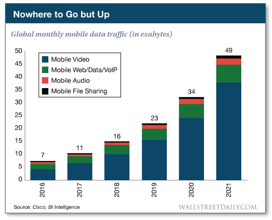 Global monthly mobile data traffic (in exabytes)