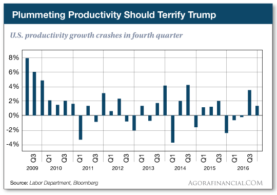 U.S. productivity growth crashes in fourth quarter