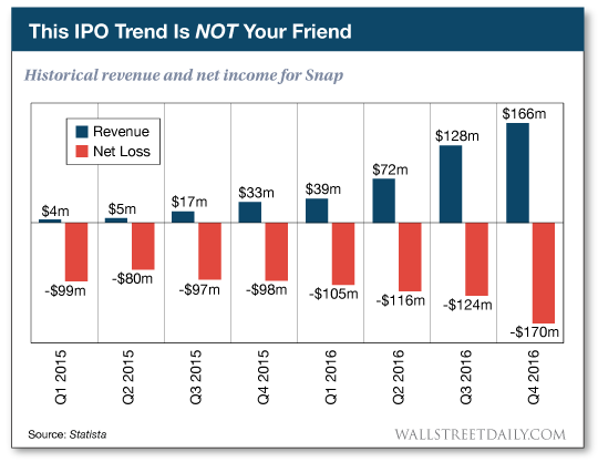 Historical revenue and net income for Snap