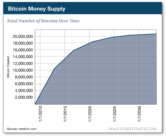 Total number of Bitcoins over time