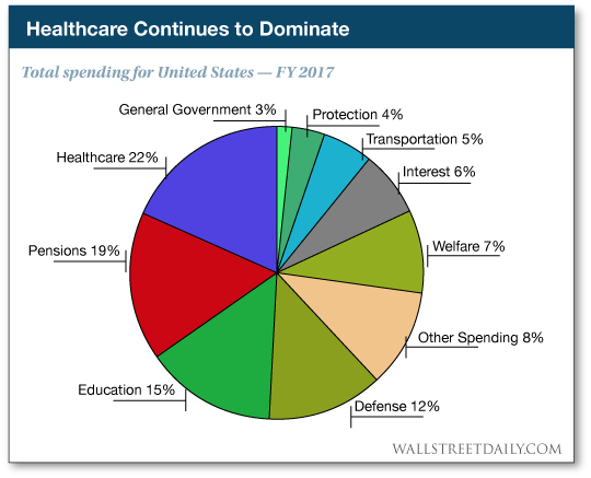Health care Continues to Dominate
