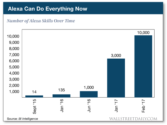 Number of Alexa skills over time chart