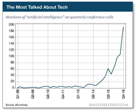Mentions of artificial intelligence on quarterly conference calls