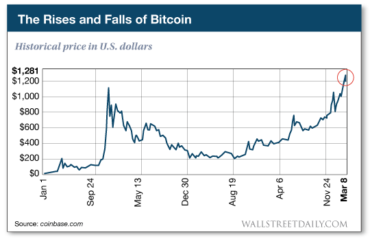 Historical price of Bitcoin in U.S. dollars