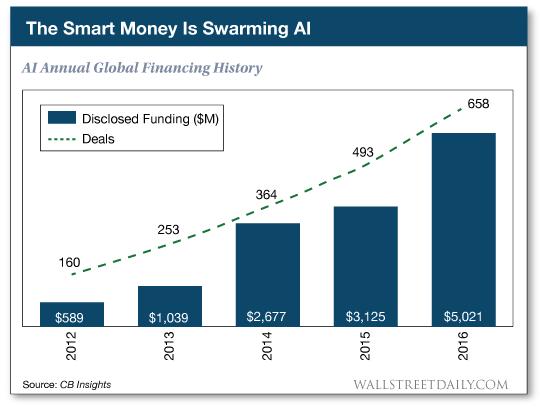 AI annual global financing history chart