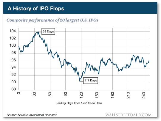 Composite performance of 20 largest U.S. IPOs