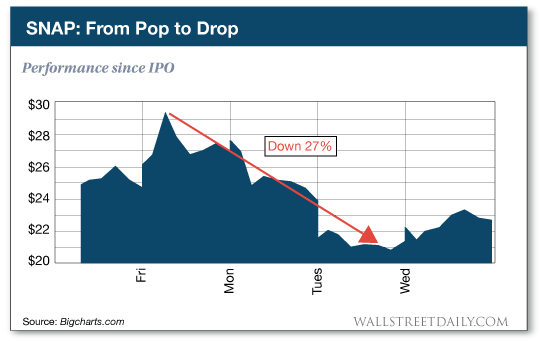 Performance since IPO