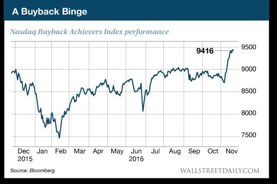 A Buy Back Binge