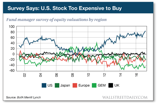 Fund manager survey of equity valuations by region