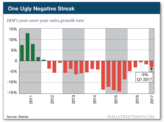 IBM's year-over-year sales growth rate