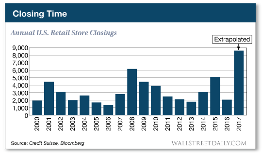 Annual U.S. retail store closings