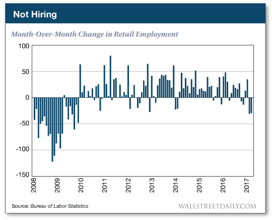 Month-over-month change in retail employment