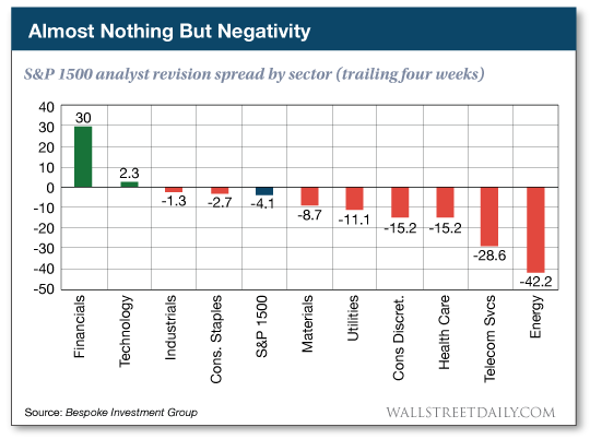 S&P 1500 analyst revision spread by sector