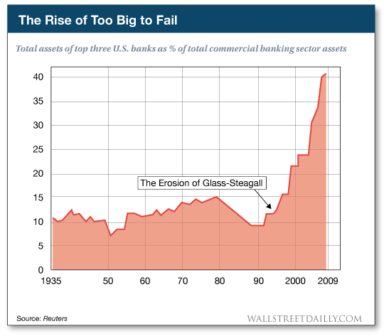 the rise of too big to fail